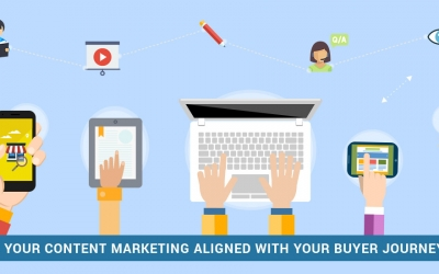 Is Your Content Marketing Aligned with Your Buyer Journey? | Marketing Insider Group