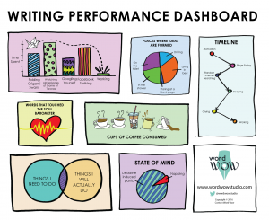 A dashboard of KPIs for writers