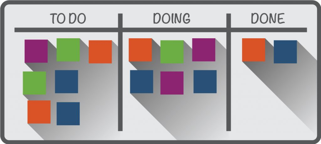 Kanban is a project methodology born in Japan that is winning converts for its success in getting things done.